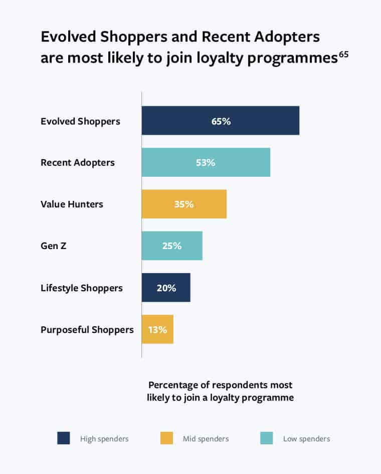 Facebook Insight ผู้บริโภคไทย กับ ถูกใจ Loyalty Program สะสมแต้ม Discovery Generation จากรายงาน Riding the Digital Wave