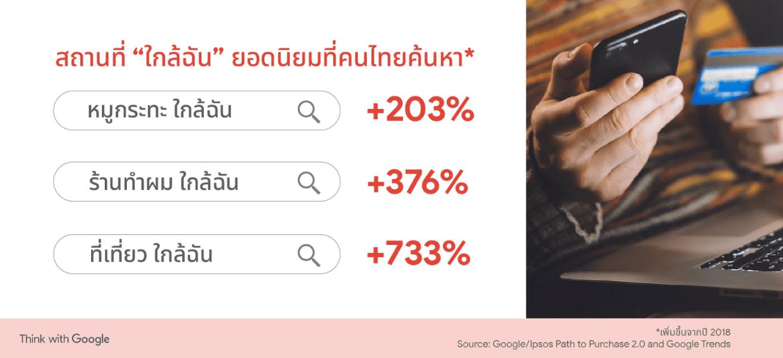 5 เทรนด์ผู้บริโภคไทยในปี 2020 ที่ถูกเผยผ่านการค้นหาบน Google และ YouTube