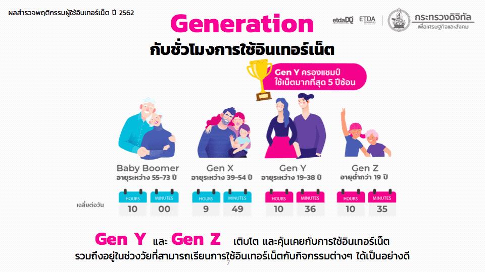 EDTA รายงานผลสำรวจพฤติกรรมผู้ใช้อินเทอร์เน็ตประเทศไทย 2020