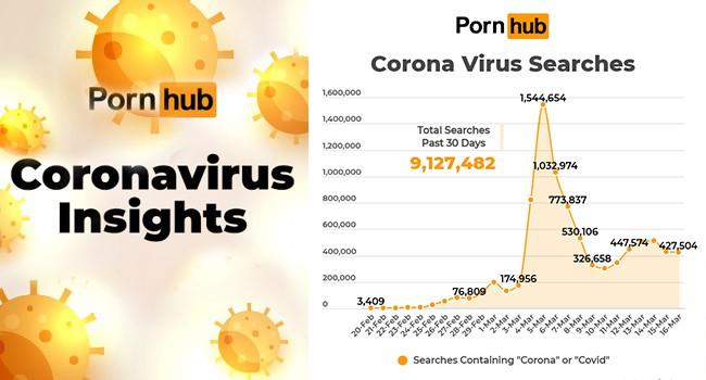 Pornhub insight COVID-19 WFH คนไทย 2020