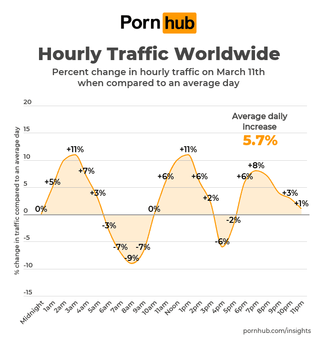 เว็บโป๊ยอดนิยมของโลก Pornhub เปิดเผยว่าตั้งแต่ Covid-19 ระบาดยอด Traffic ก็เพิ่มสูงขึ้นมาจากการกักตัวอยู่บ้านและ WFH ที่สำคัญคนไทยเข้าชมเป็นหนึ่งของโลก!