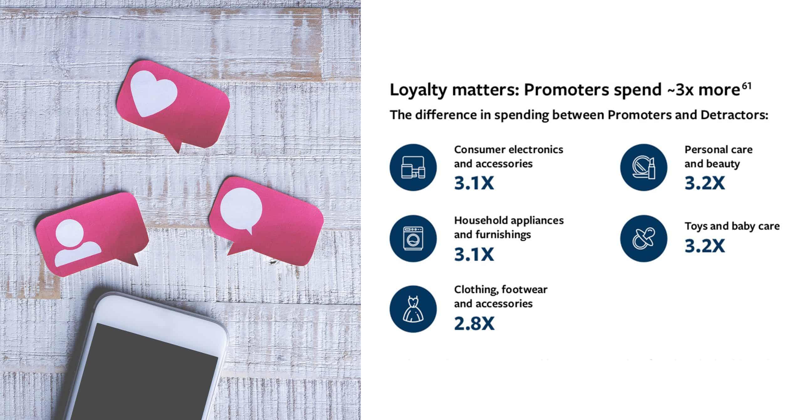 วิธีสร้าง Brand Promoters และป้องกัน Brand Detractors