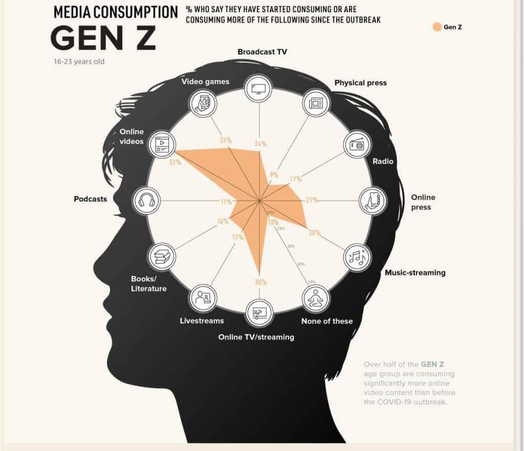 รายงาน Media Consumption Behavior พฤติกรรมการเสยสื่อที่เปลี่ยนไปของคนทุก Generation ตั้งแต่ Gen Z, Millennials, Gen X และ Baby Boomer ในยุค COVID-19