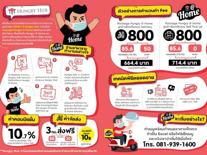 Hungry Hub Food Delivery Platform GP ต่ำ หักเปอร์เซนต์น้อย