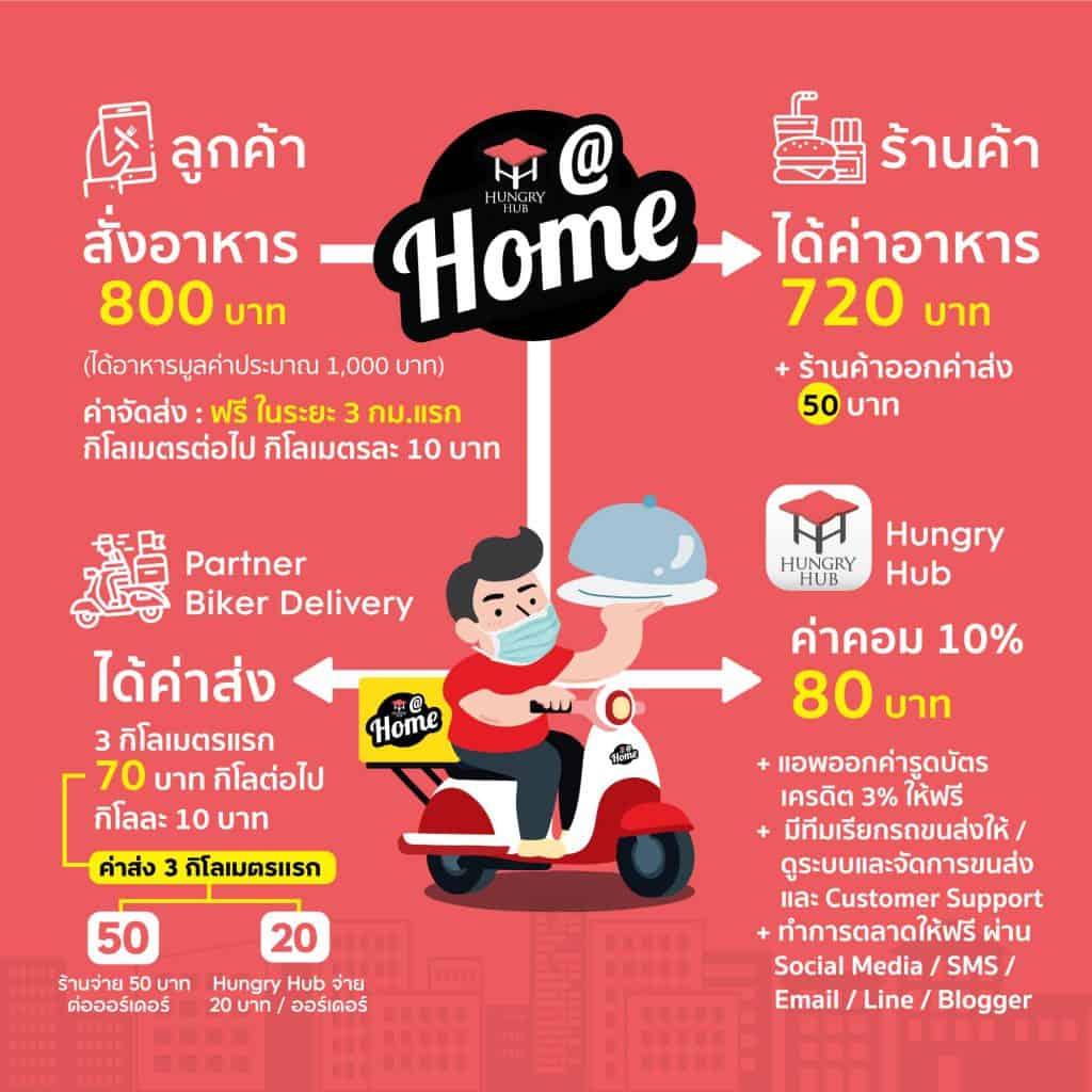Hungry Hub กับบริการ Hungry@Home แพลตฟอร์ม Food Delivery ของ Startup ไทย เพื่อร้านอาหารที่อยากมี Delivery ที่คิดค่าคอมมิชชั่นแค่ 10.7% ไม่มีค่า GP เพิ่ม