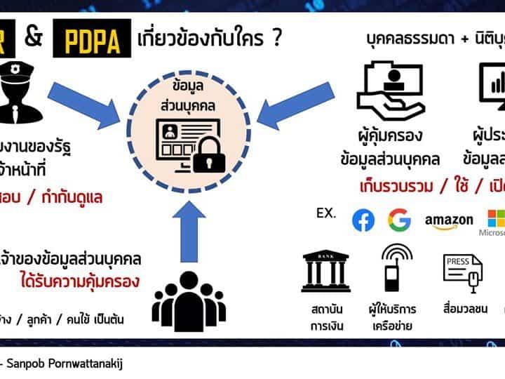 สรุป PDPA พ.ร.บ. ข้อมูลส่วนบุคคล กับ 7 เรื่อง ที่ผู้ประกอบการต้องให้ความสำคัญ ข้อมูลส่วนบุคคลคืออะไร ต้องขออนุญาตอย่างไร ใครต้องรับผิดชอบ ต้องปรับตัวอย่างไร