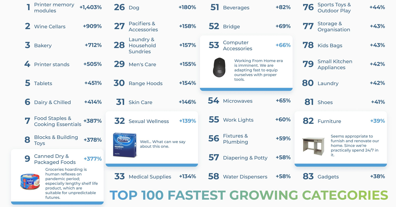 100 อันดับสินค้าขายดีบน E-Commerce ไทยในช่วง COVID-19