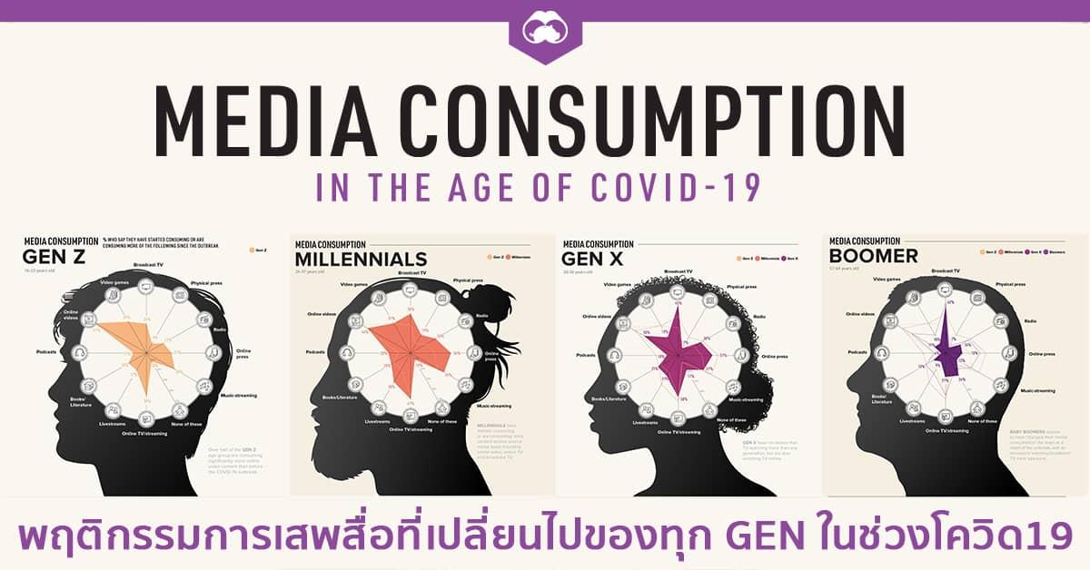 รายงาน Media Consumption Behavior ที่เปลี่ยนไปของทุก Gen ในยุค COVID-19