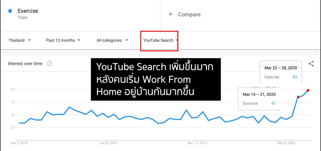 เทรนด์การ ออกกำลังกาย ของคนไทยช่วง 2019-2020 บน Google Trends -  YouTube Search
