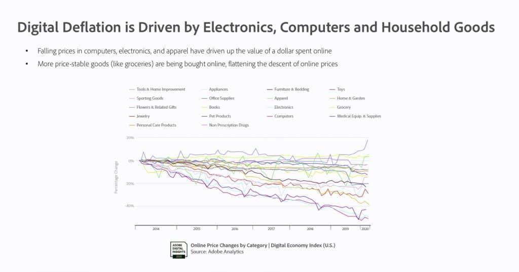 Adobe เผย Digital Economy Index หรือดัชนีเศรษฐกิจดิจิทัลเป็นครั้งแรก ที่ชี้วัดเศรษฐกิจดิจิทัลแบบเรียลไทม์ทำให้พบว่า COVID-19 ดันยอดขายพุ่ง ทั้งอีคอมเมิร์ซ