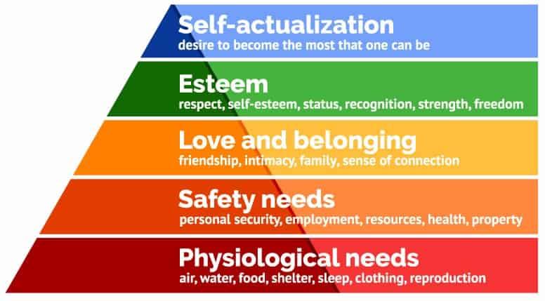 พีระมิด Maslow's hierarchy ต้องกลับหัวเพราะ COVID-19 เข้ามาเปลี่ยนพฤติกรรมทุกอย่างของทุกคนไปหมด ธุรกิจก็ต้องปรับ Business และ Marketing Strategy ให้ทัน