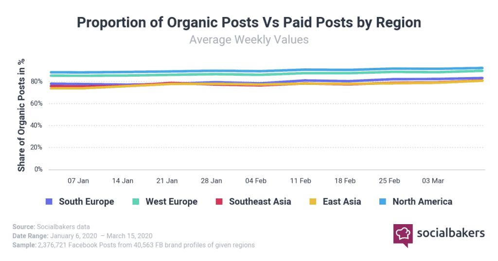 ผลกระทบของ COVID-19 ต่อราคา Social Ads ที่ถูกลงเพราะแบรนด์ลงโฆษณาน้อยลง แต่ผู้บริโภคใช้อินเทอร์เน็ตเพิ่มขึ้น ที่ต้อง Work From Home ข้อมูลจาก Socialbakers