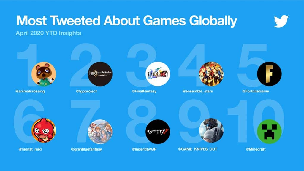 Top 10 เกมที่คนพูดถึงมากสุดช่วง 4 เดือนแรกบน Twitter