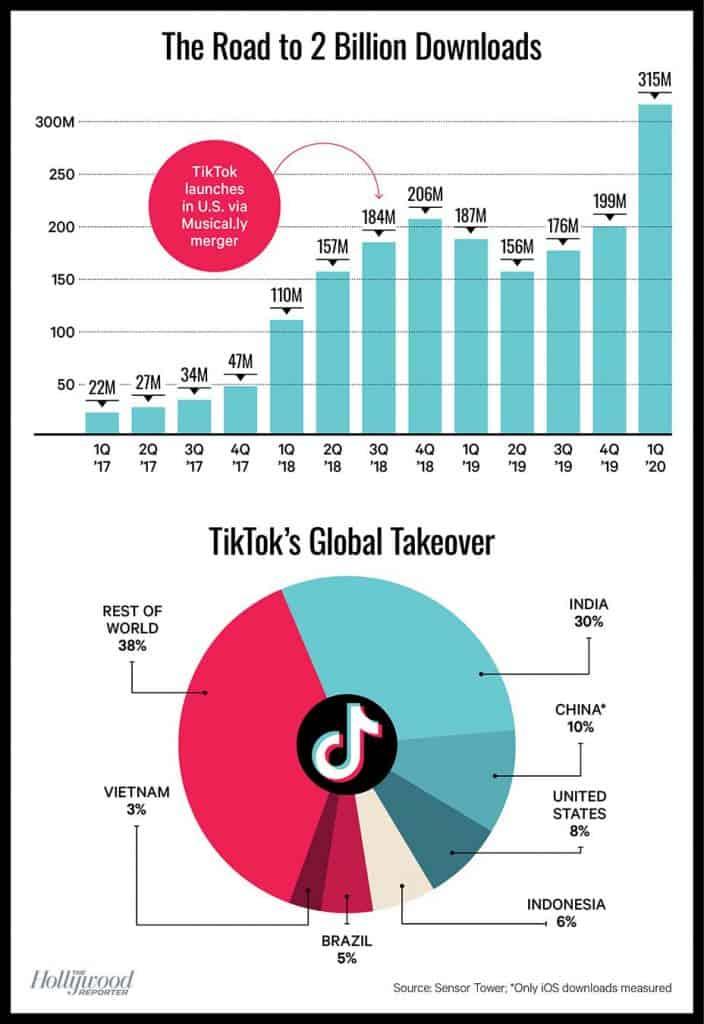 ยอด Download TikTok ในปี 2020