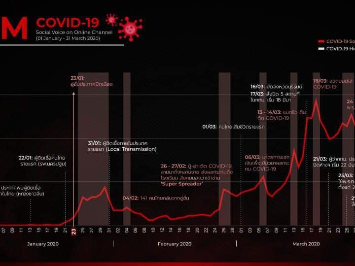 """ผลวิจัยชี้กรณี """"แมทธิวรับติดโควิด-19"""" ทำสังคมตระหนักเรื่องโควิด-19 เป็นวงกว้าง"""