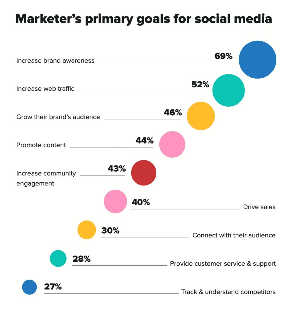 ข้อมูลจาก Sprout Social พบว่า Marketers สนใจทำ Awareness มากที่สุดผ่าน social media