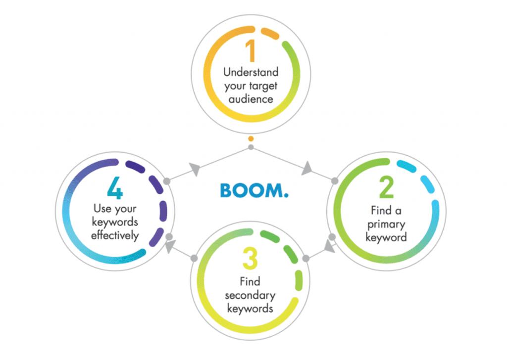 4 Steps SEO Keyword Strategy