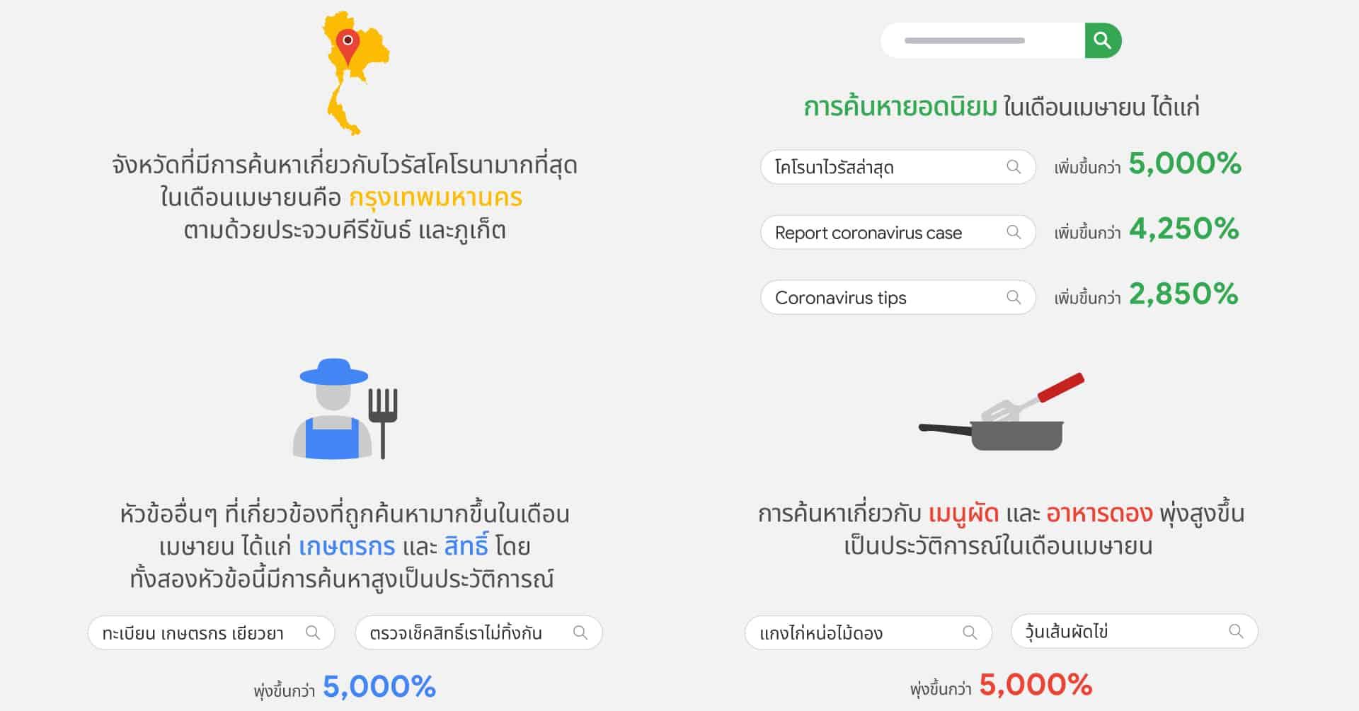 Google Trends เผยคนไทยค้นหาอะไรเกี่ยวกับ COVID-19 ในเดือนเมษายน 2563