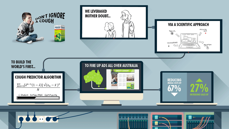 Data-Driven Marketing Campaign แคมเปญการตลาดงบน้อยแต่ฉลาดใช้ Data