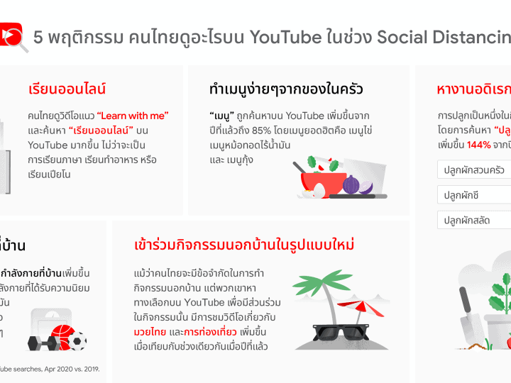 Google Insight Thailand YouTube Social Distancing 2020