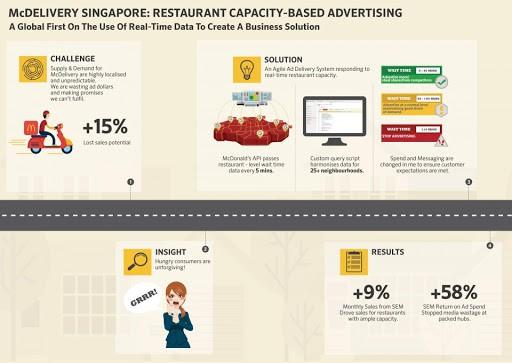 Data-Driven Delivery เมื่อ McDonald's ใช้ Programmatic เชื่อมต่อข้อมูลกับระบบ Ordering ทำให้ Optimized โฆษณาให้แสดงแค่พื้นที่พร้อมส่ง