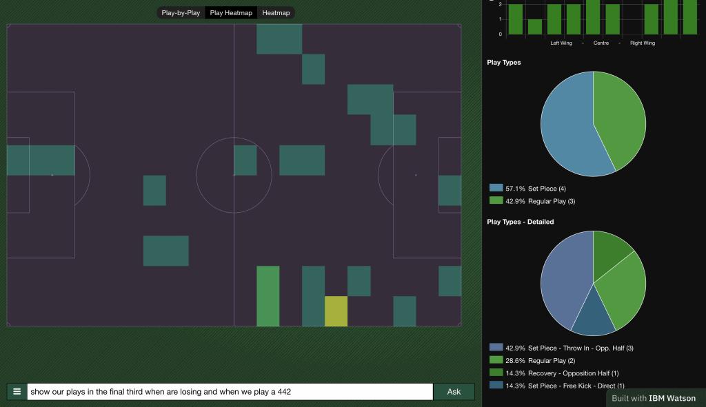 AI Driven Football IBM Watson Raise Their Game Leatherhead FC