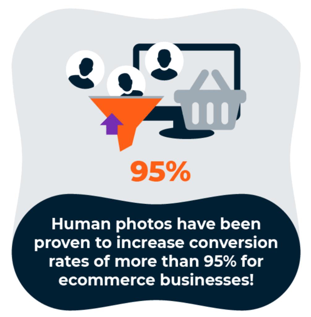 เทคนิคเพิ่มยอดขาย E-commerce ด้วยการใช้รูปคน