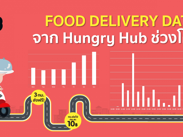 Data ธุรกิจ Food Delivery จาก Hungry Hub