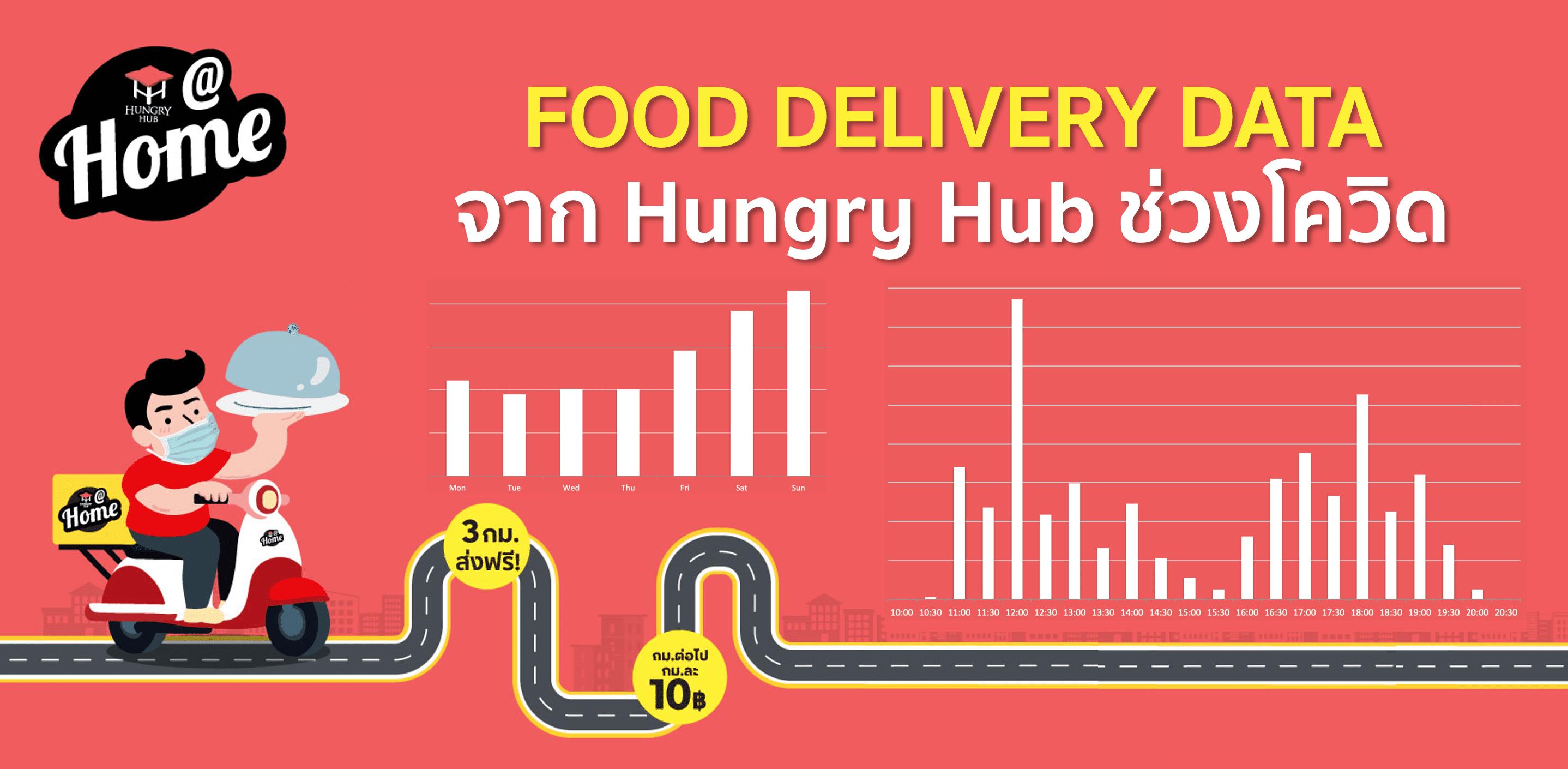 Food Delivery Data Insight จาก Hungry Hub ช่วงโควิด