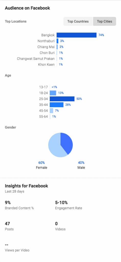 Facebook Branded Content Tag Sponsor