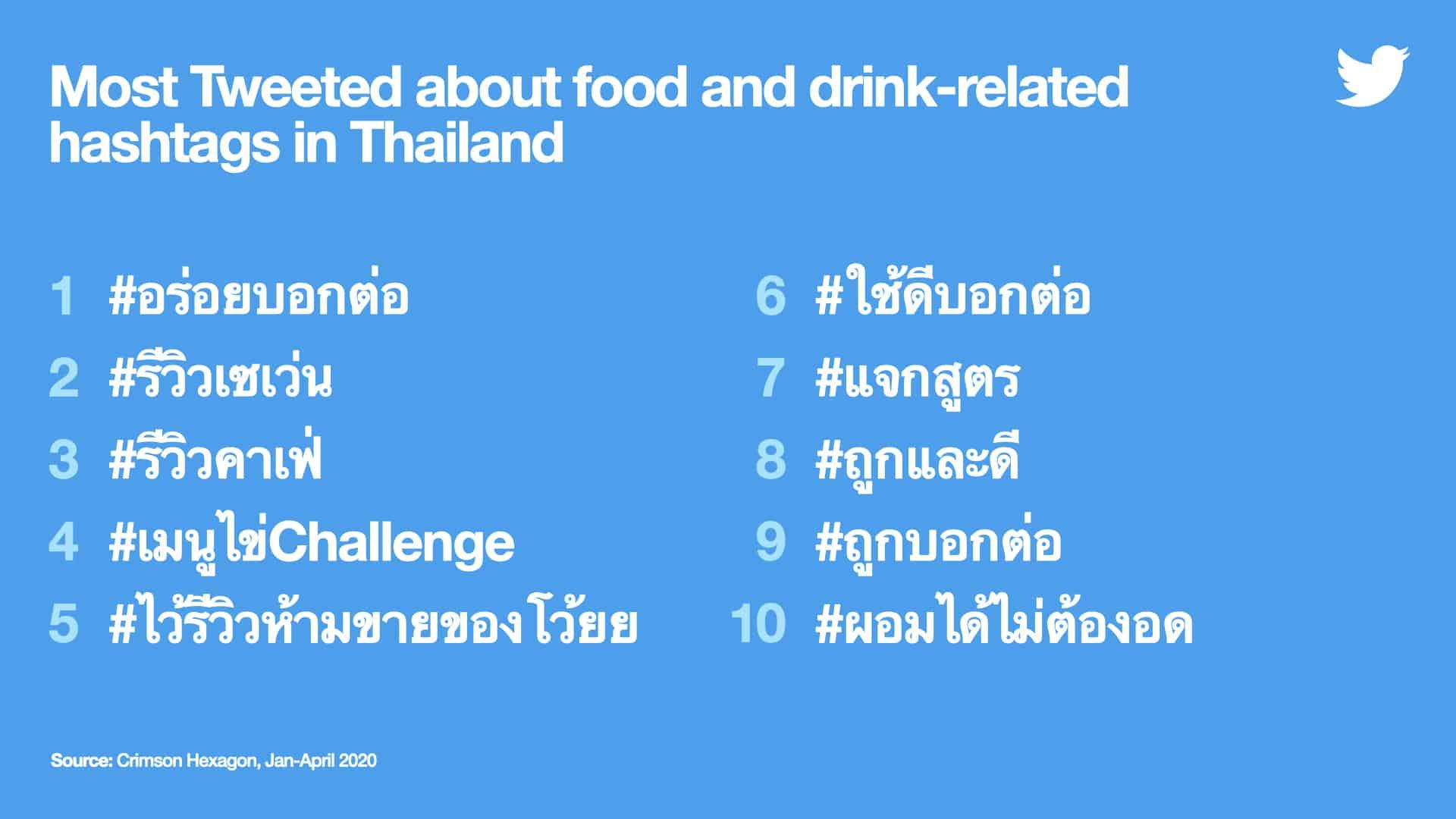 #StayAtHome กักตัวอยู่บ้านทำเอาคนไทยพูดคุยเรื่องกินบน Twitter เพิ่มขึ้น 56%