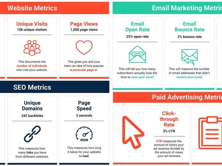 43 Marketing Metrics