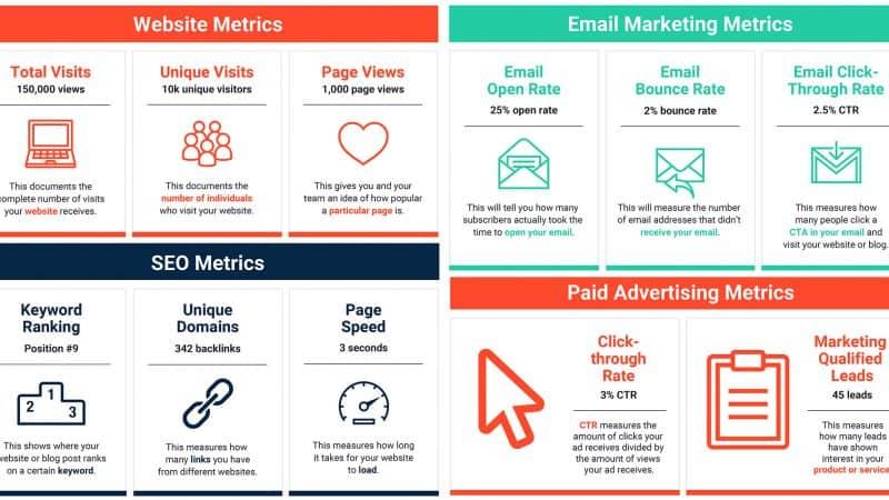 43 Marketing Metrics ตัวชี้วัดทางการตลาดสำคัญที่นักการตลาดฉลาดดู