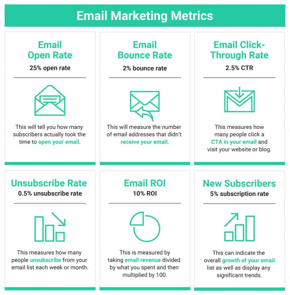6 Email Marketing Metrics - 43 Marketing Metrics ตัวชี้วัดทางการตลาดสำคัญที่นักการตลาดต้องดู