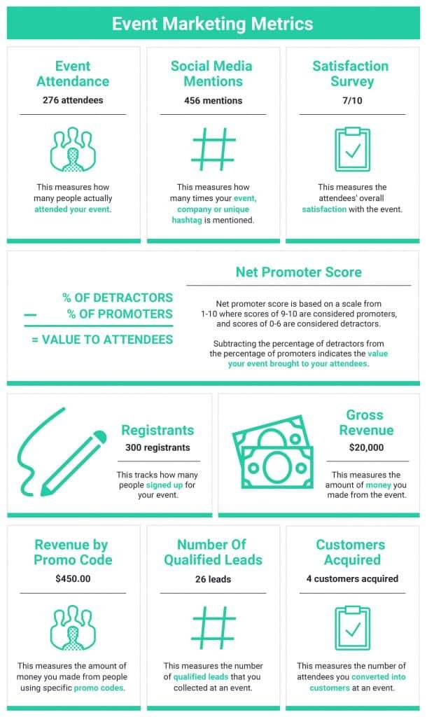 9 Event Marketing Metrics - 43 Marketing Metrics ตัวชี้วัดทางการตลาดสำคัญที่นักการตลาดต้องดู