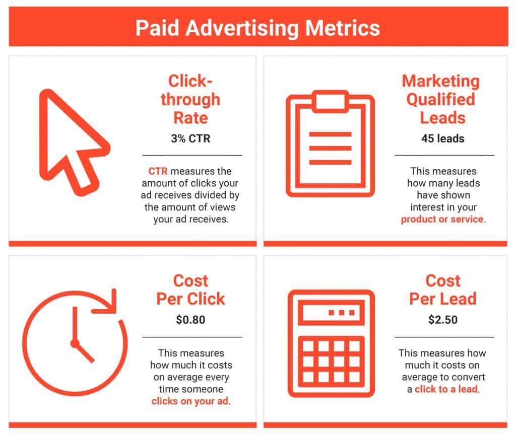 4 Paid Advertising Metrics - 43 Marketing Metrics ตัวชี้วัดทางการตลาดสำคัญที่นักการตลาดต้องดู