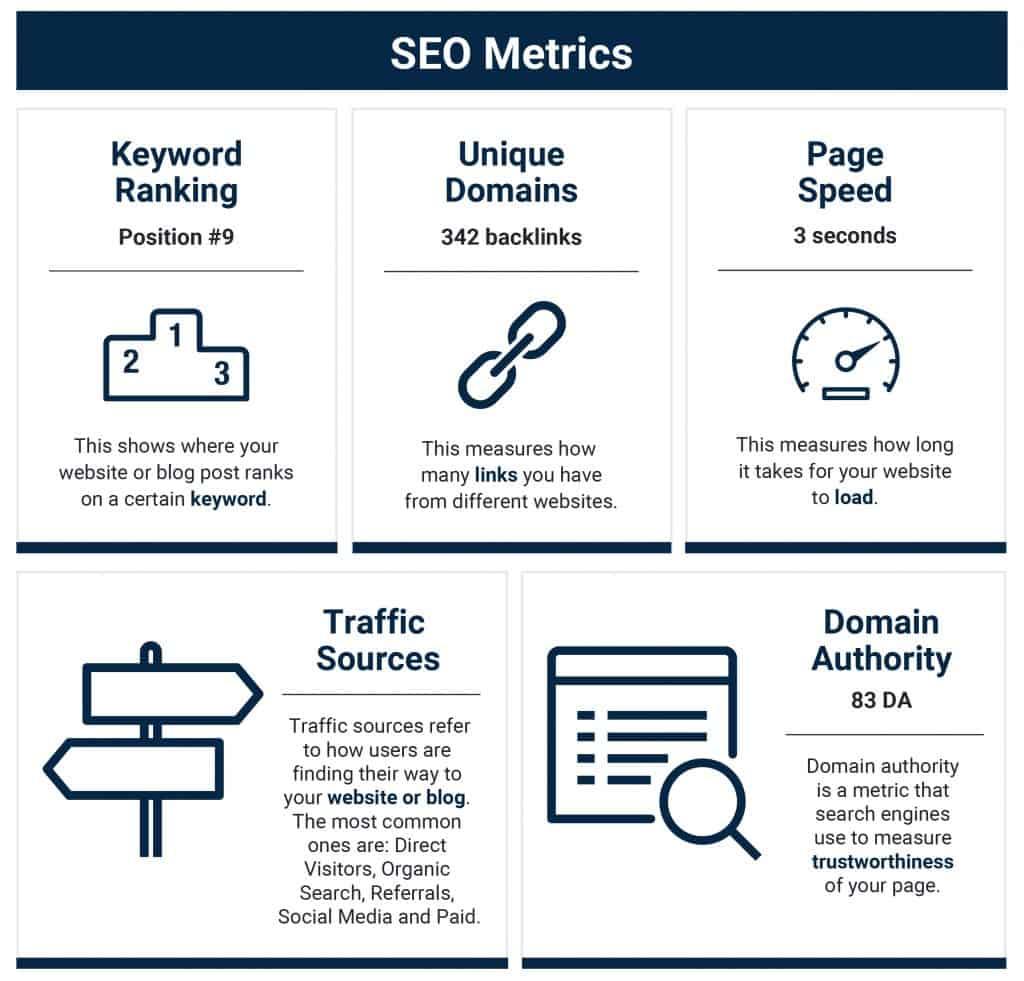 5 SEO Metrics - 43 Marketing Metrics ตัวชี้วัดทางการตลาดสำคัญที่นักการตลาดต้องดู