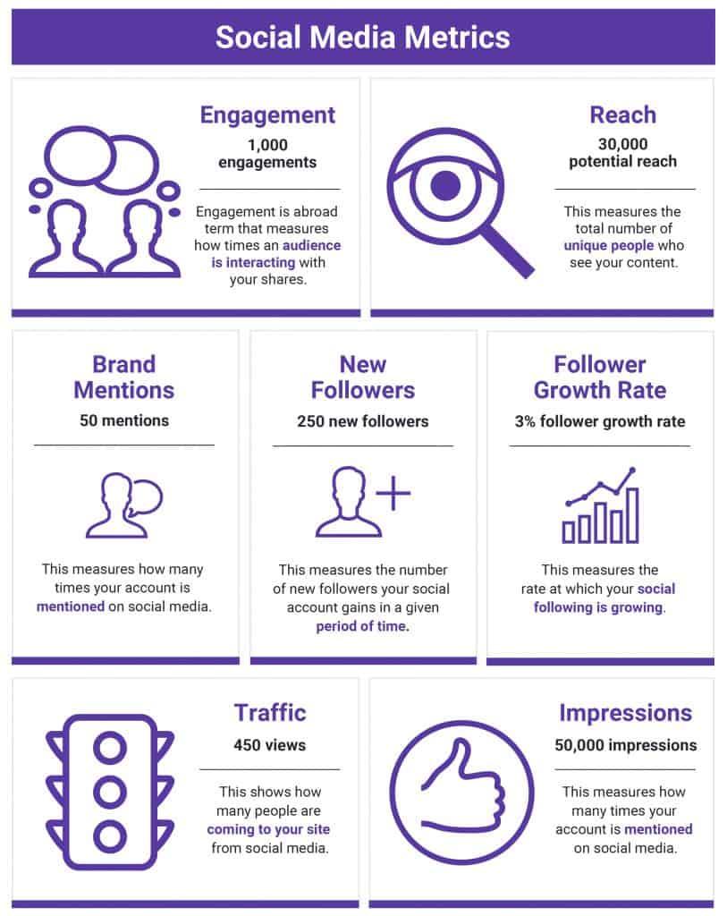 7 Social Media Metrics - 43 Marketing Metrics ตัวชี้วัดทางการตลาดสำคัญที่นักการตลาดต้องดู