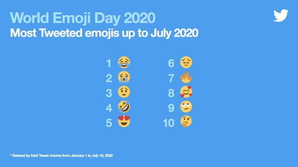 World Emoji Day 2020 #วันอีโมจิโลก ซึ่งตรงกับวันที่ 17กรกฎาคมของทุกปี Twitter จึงขอแชร์ 10 Emoji ซึ่งเป็นที่นิยมมากที่สุดทั่วโลกในครึ่งแรกของปี 2563