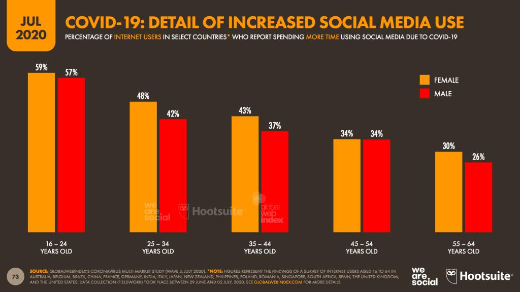 อัพเดทสถิติและเทรนด์ Digital 2020 จาก We Are Social ครึ่งปีแรกหลัง COVID-19 ช่วง lockdown คนอยู่บ้านเสิร์ชหาอะไรบ้าง และข้อมูลรายละเอียดอีกมากบนโลกดิจิทัล