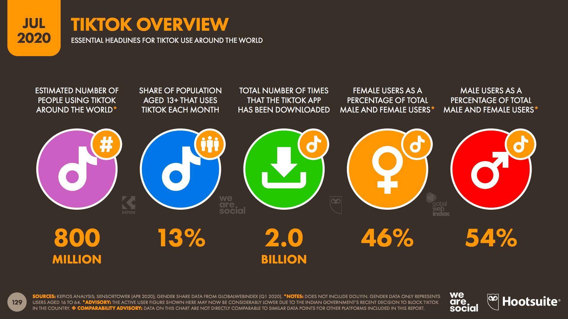 อัพเดท Digital Stat 2020 ของ Instagram Twitter TikTok จาก We Are Social