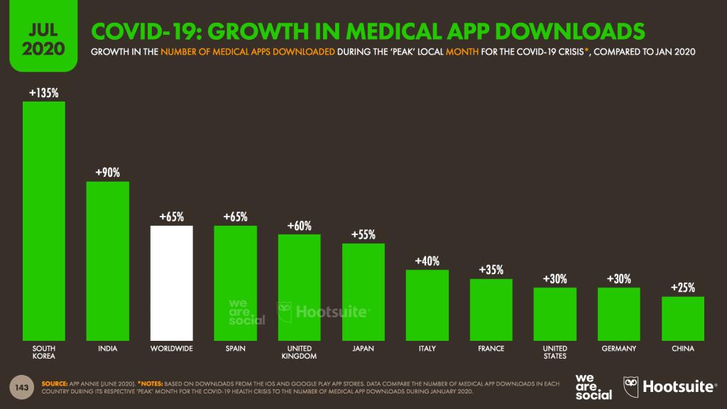 อัพเดท Digital Stat Social Media 2020 จาก We Are Social รวมข้อมูลสถิติของ Instagram Twitter TikTok YouTube WeChat และอื่นๆ