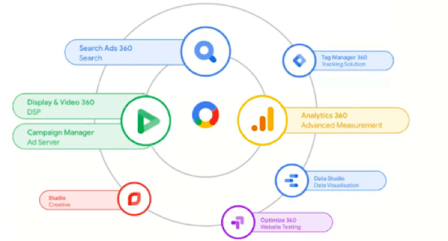 ทำ Personalization ด้วย Google Marketing Platform