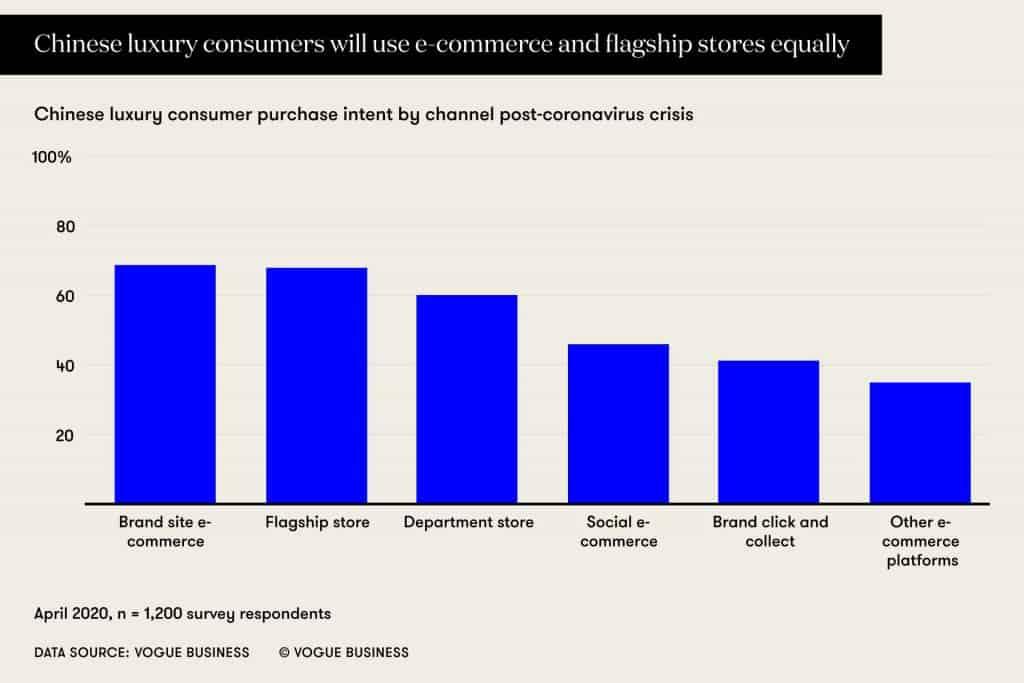 คนจีนบอกจะเข้า Website และ E-commerce มากขึ้นหลังโควิด