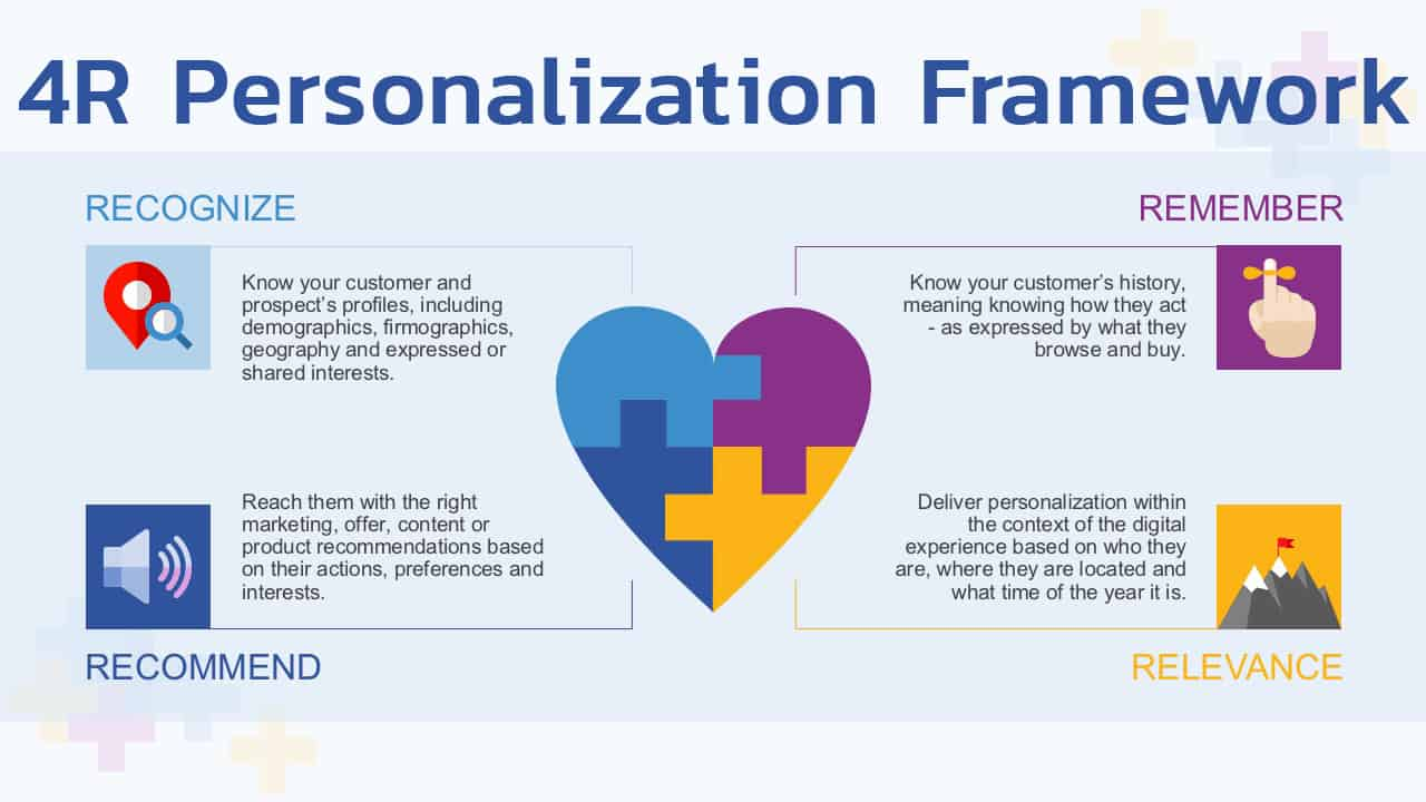 จาก 4P สู่ 4R Personalization Framework ในยุค Data Marketing
