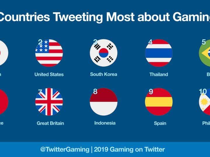 รายงานล่าสุดจาก Twitter ประเทศไทยบอกให้รู้ว่าคนไทยคุยเรื่องเกมบนทวิตเตอร์เพิ่มขึ้น 97% รายงานผลสำรวจของทวิตเตอร์เผยเกมยอดนิยม 3 อันดับแรกคือ เกมแนวฆ่าเวลา เกมโซเชียล และ เกม RPG
