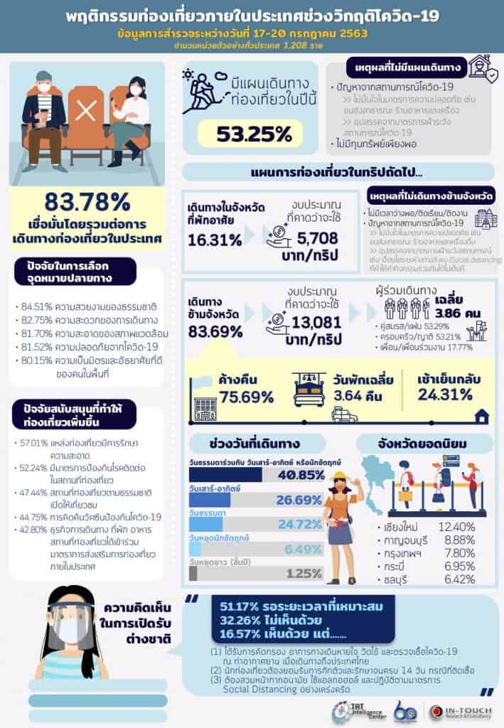เผย Insight พฤติกรรมการท่องเที่ยวภายในประเทศของคนไทย ช่วงโควิด19