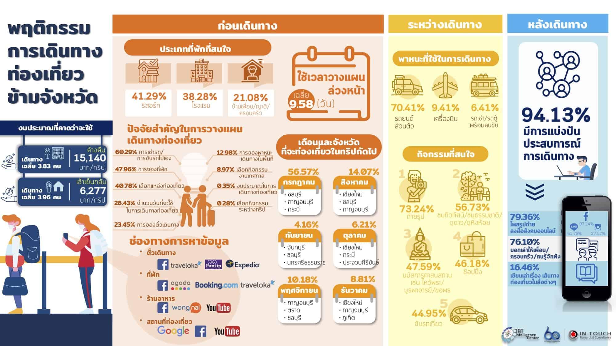 7 Insight พฤติกรรมการท่องเที่ยวภายในประเทศของคนไทย ช่วงโควิด19