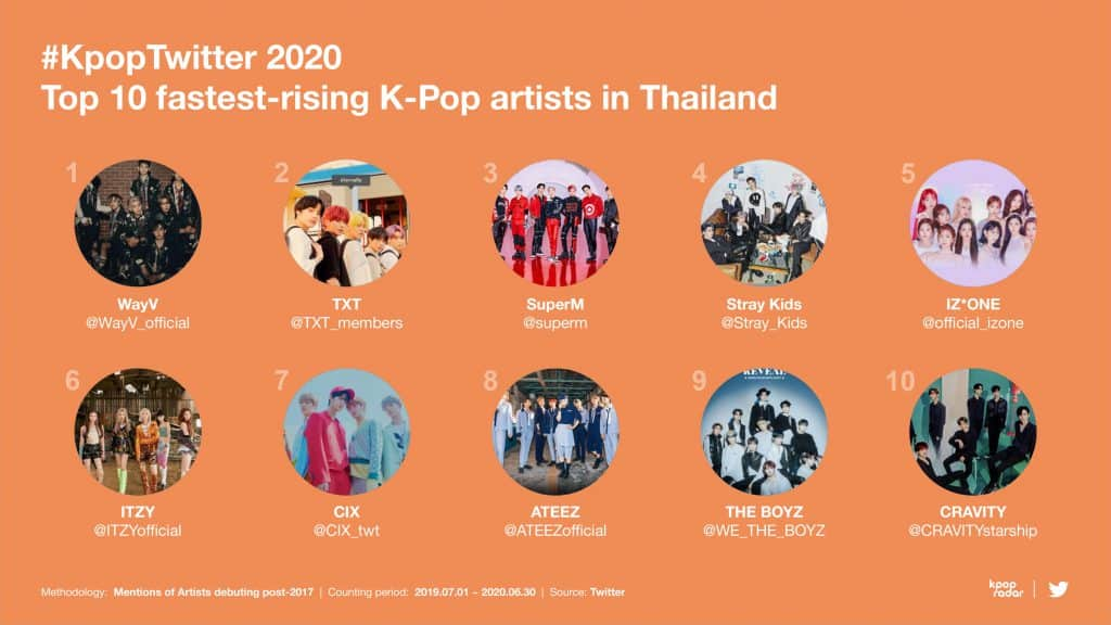 Insight ผู้ใช้ Twitter Thai เมื่อคนไทยครองแชมป์ทวีตข้อความ K-Pop มากที่สุดในโลก ทวีตเกี่ยวกับ K-Pop แตะ 6.1 พันล้านข้อความทั่วโลกในช่วง 12 เดือนที่ผ่านมา พร้อมร่วมฉลองครบรอบ 10 ปี #KpopTwitter