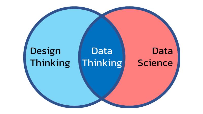 Data Thinking ทักษะในศตวรรษที่ 21 ลูกผสม Design Thinking กับ Data Science
